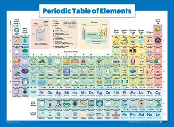 Palace Learning Periodic Table of Elements